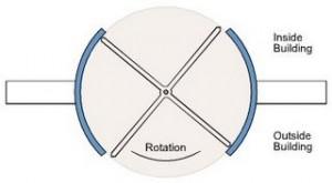 Full hip: use the hip like a revolving door